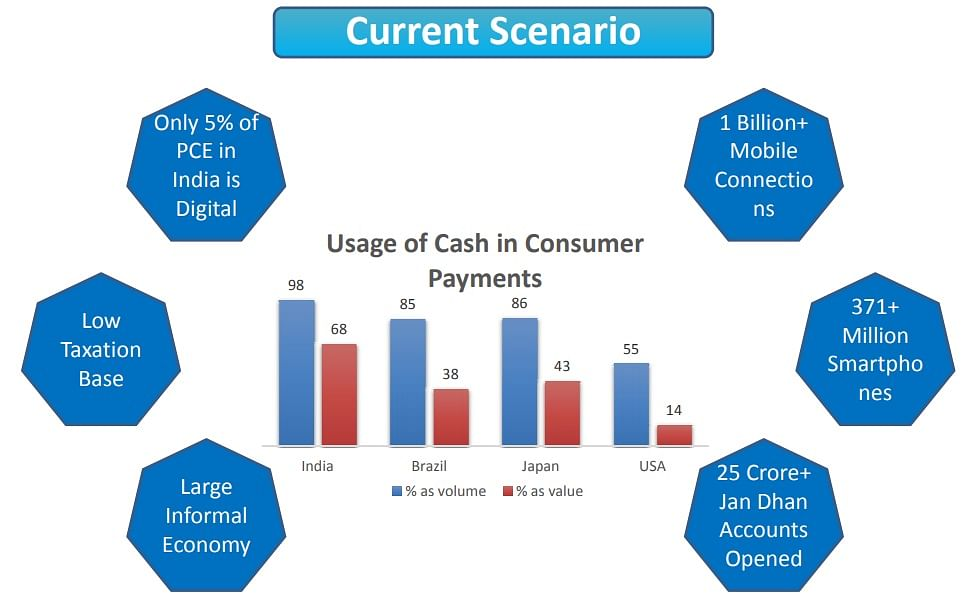 digital payments in India