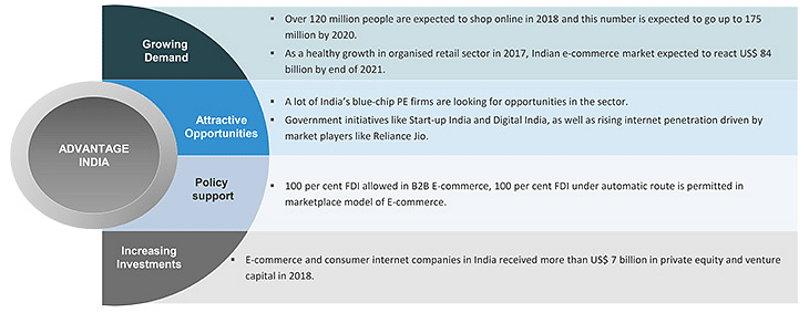 E-commerce in India Industry Overview Market Size Growth