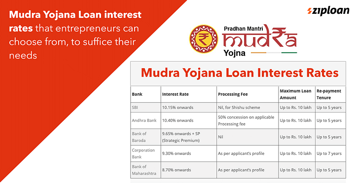 Mudra-Yojana-Loan-interest-rates-that-entrepreneurs-can-choose-from-to-suffice-their-needs-min