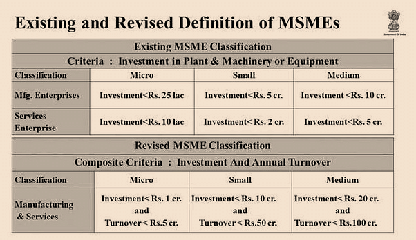 existing-and-revised-definition-of-msme